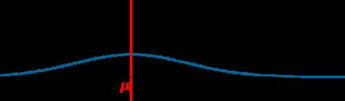Loi normale d finition propri t s probabilit exercice - Table de loi normale centree reduite ...